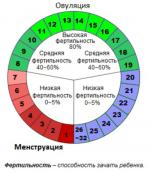Можно ли забеременеть на третий день месячных – Можно ли забеременеть во время месячных, после, перед, в последний, первый, 2, 3 день, за неделю до. Как рассчитать вероятность